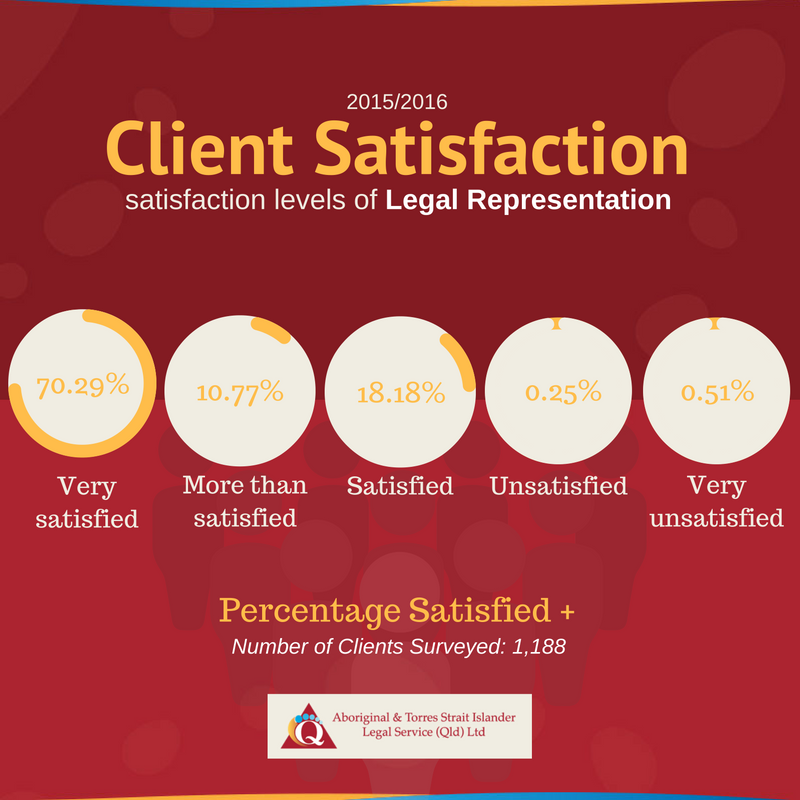 Client Satisfaction - ATSILS Representation