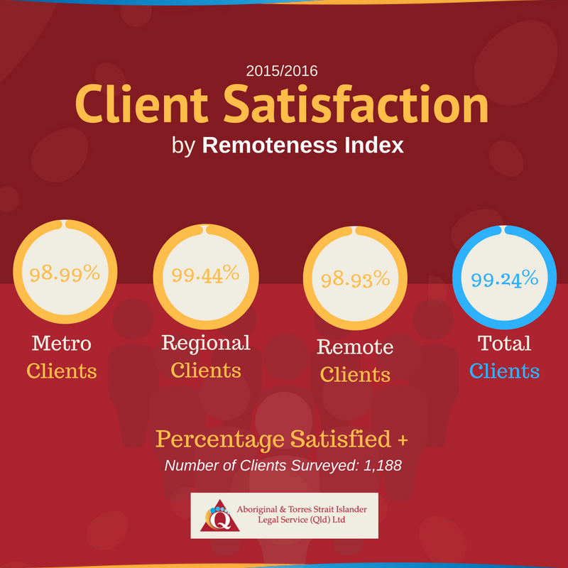 Client Satisfaction by Remoteness Index