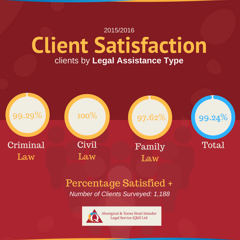ATSILS Client Satisfaction by Legal Assistance Type