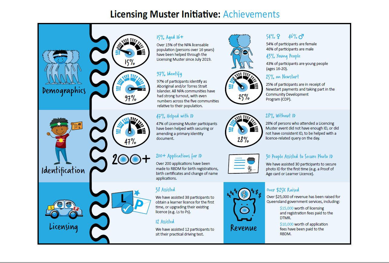LicenceMuster_Achievements_July2020