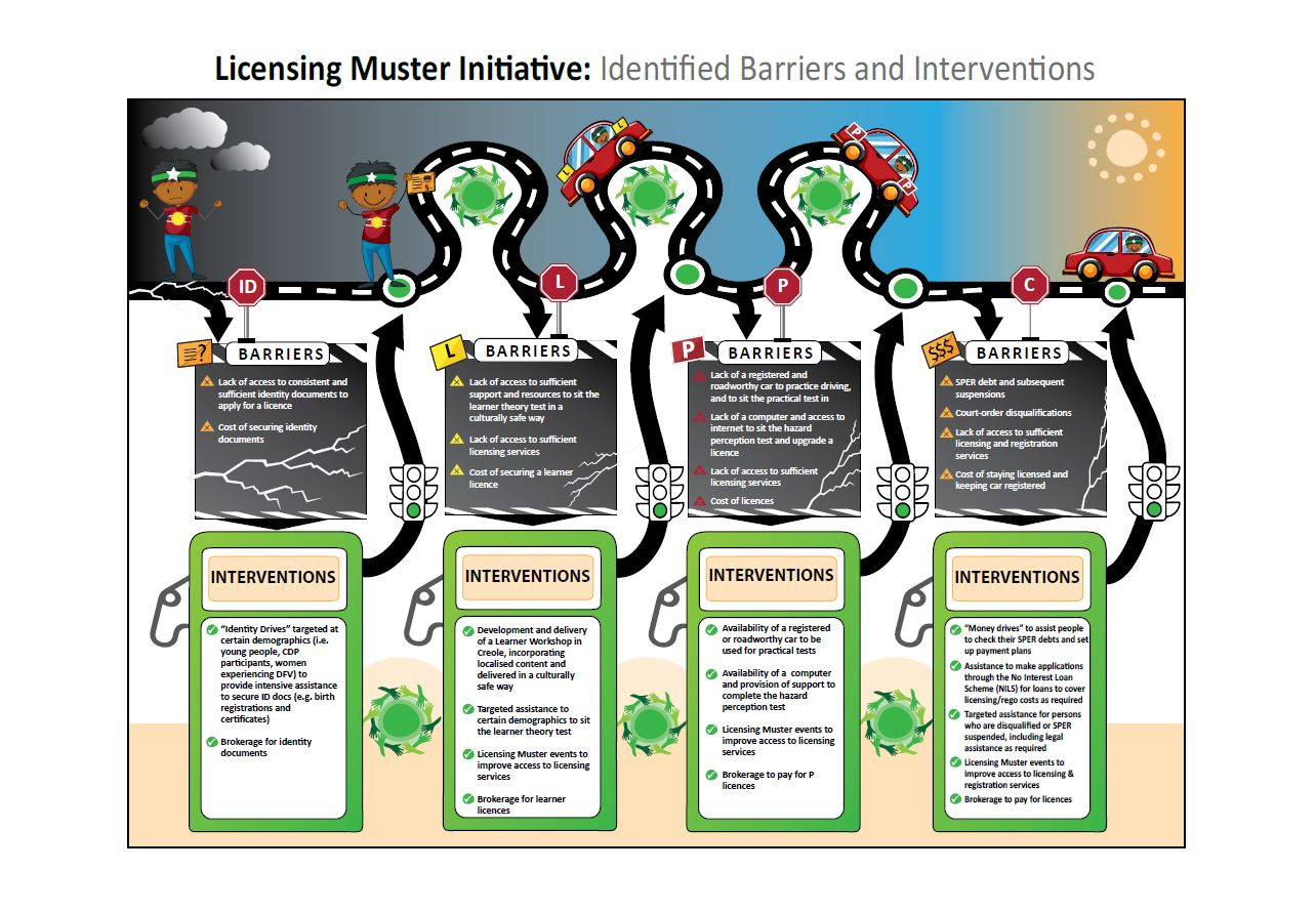 LicenceMuster_InfoGraphic_20192020